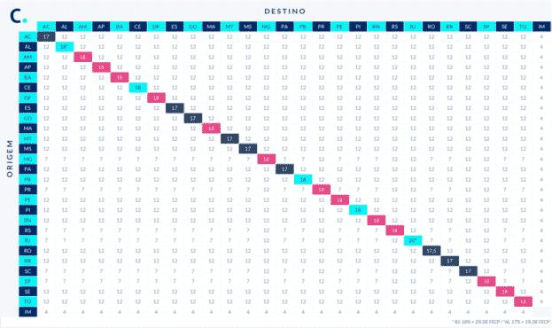 Tabela ICMS